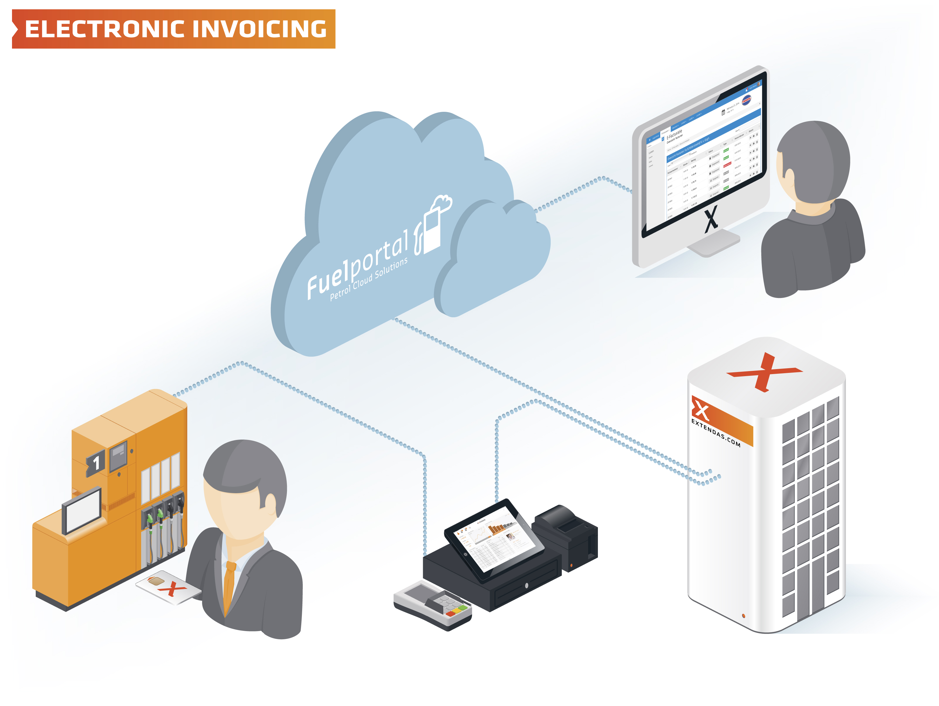 EInvoicing Extendas - What is e invoicing how to start an online store