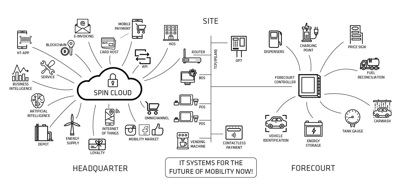 SPIN cloud platform Extendas