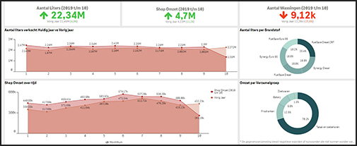 FuelOffice dashboard via Qlik Sense